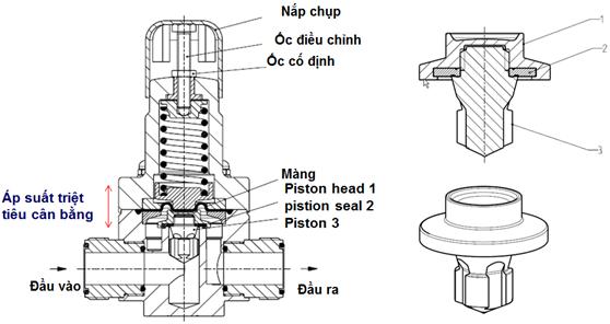 cấu tạo van giảm áp