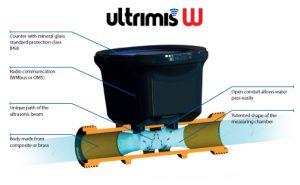 cấu tạo đồng hồ nước siêu âm