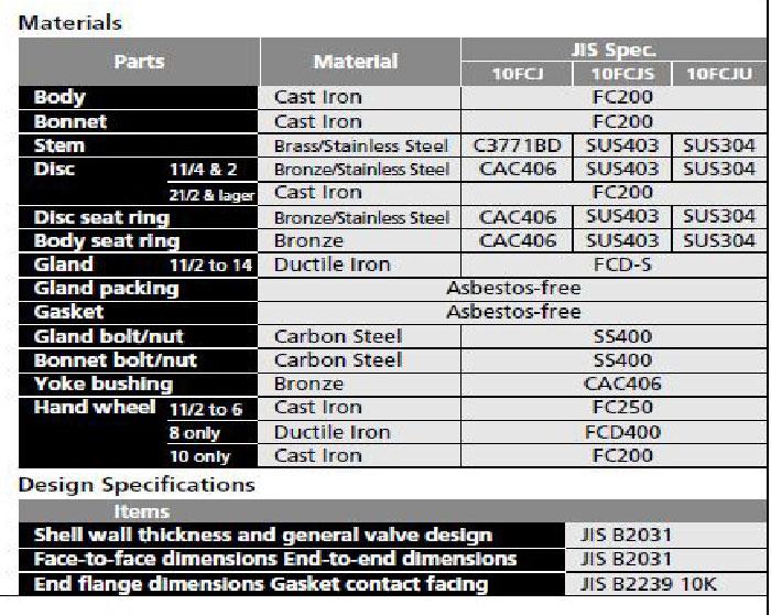thông số kỹ thuật van cầu kitz model 10FCJ